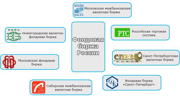 Торговля на российской бирже как перевести биткоины в лайткоины