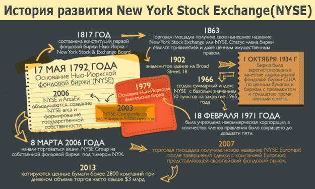 Торговля на фондовой бирже nyse торговать бинарными опционами в россии