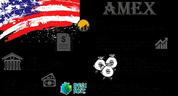 Торговля на бирже amex торговой стратегии ddfx forex trading system