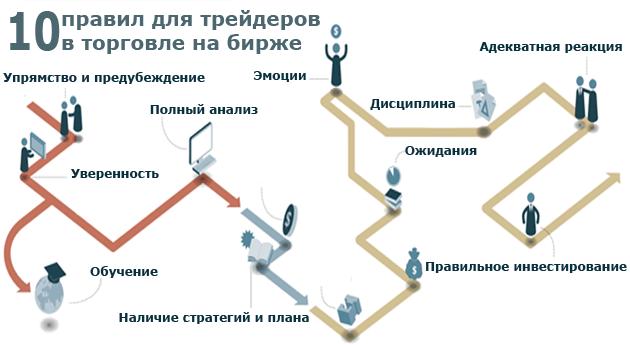 Законы торговли на бирже график форекс в реальном времени евро рубль