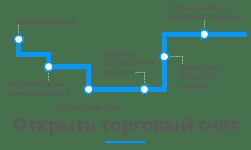 Торговля на бирже nasdaq демо счет доходы форекс трейдеров в украине
